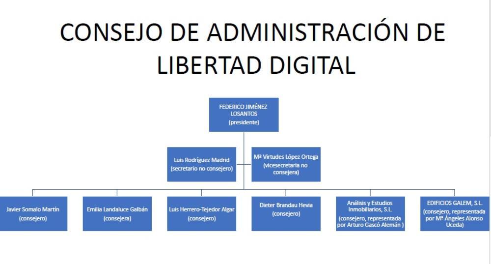 https://www.elsaltodiario.com/uploads/fotos/r1000/26a57be2/ConsejoLibertadDigital.jpg?v=63783628944