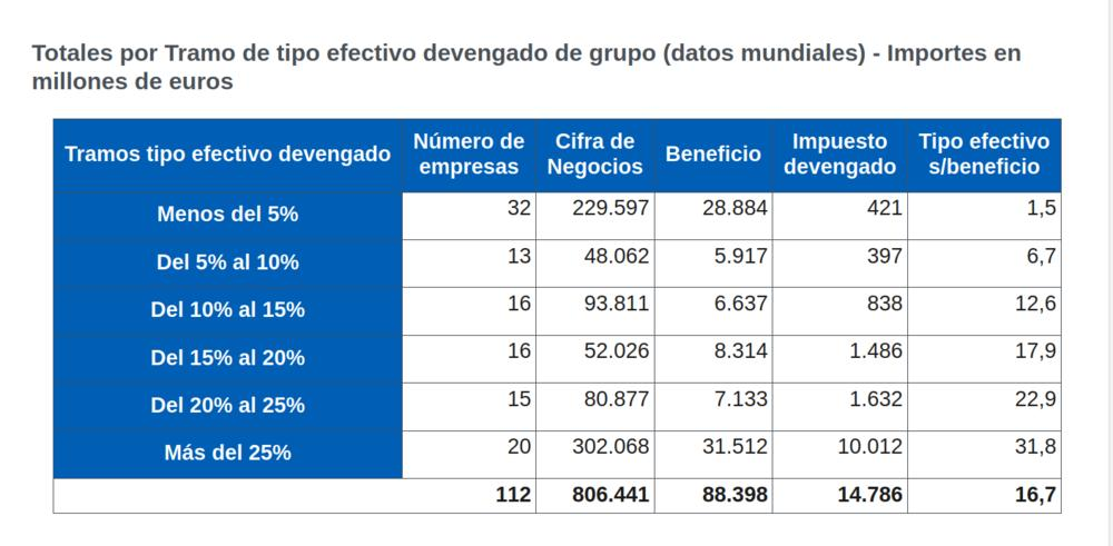 https://www.elsaltodiario.com/uploads/fotos/r1000/7d6d01f9/Pago%20multinacionales%20IS.jpg?v=63781466827