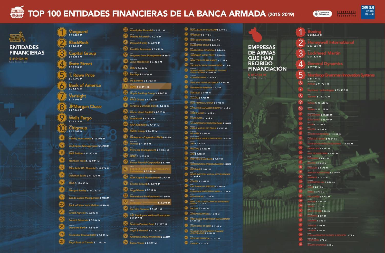https://www.elsaltodiario.com/uploads/fotos/r1500/42f189ca/Infografia-TOP-100-Banca-Armada_baixa-scaled.jpg?v=63788724006