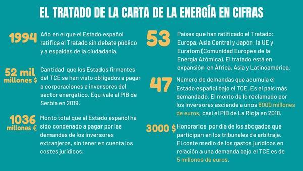 Tratado de la Carta de la Energía en datos