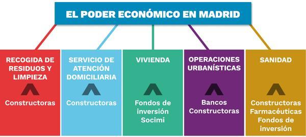 Radiografía del poder económico en Madrid
