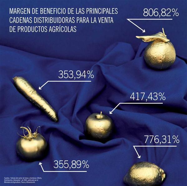 Margen de beneficio productos agrícolas