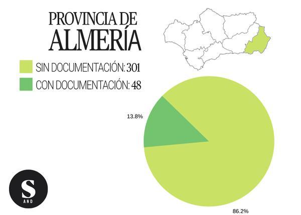 Gráfica inmatriculaciones Almería