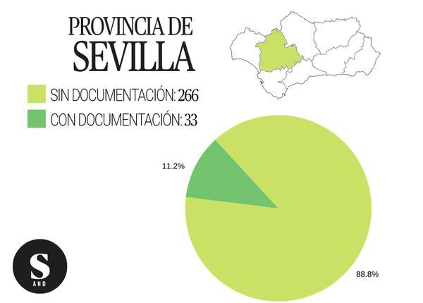 Gráfica inmatriculaciones Sevilla