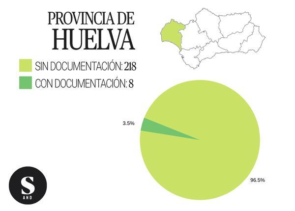 Gráfica inmatriculaciones Huelva