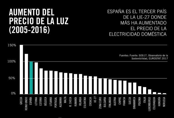 Gráfico aumento del precio de la electricidad