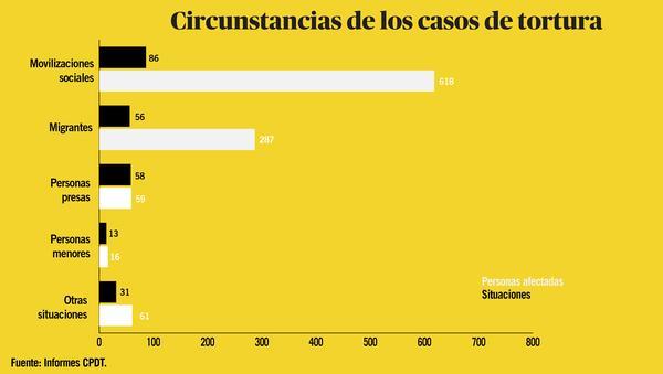 Torturas 2018 - circunstancias