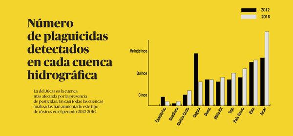 Gráfico plaguicidas en cuencas península ibérica.