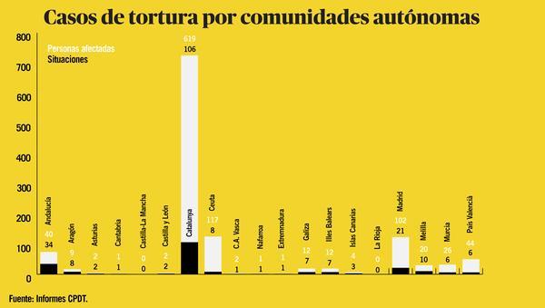 Tortura 2017 territorios