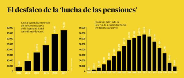 Desfalco hucha de las pensiones