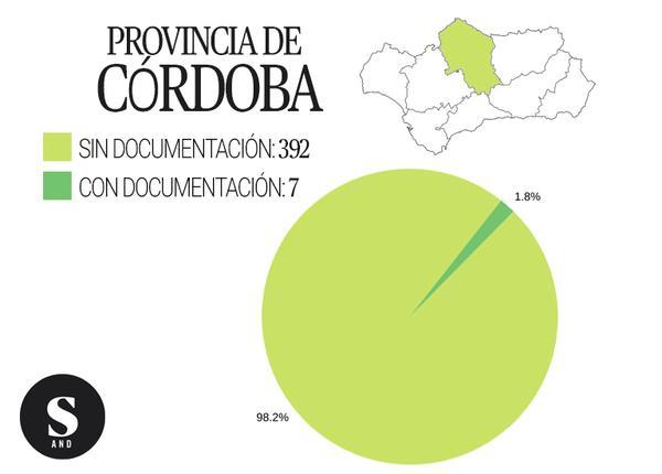 Gráfica inmatriculaciones Córdoba