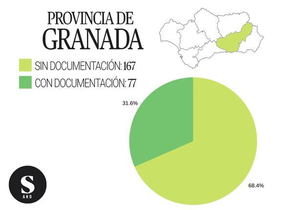 Gráfica inmatriculaciones Granada