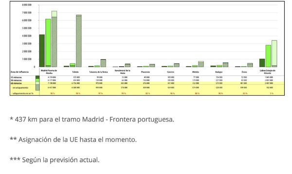 gráfico 3 tren