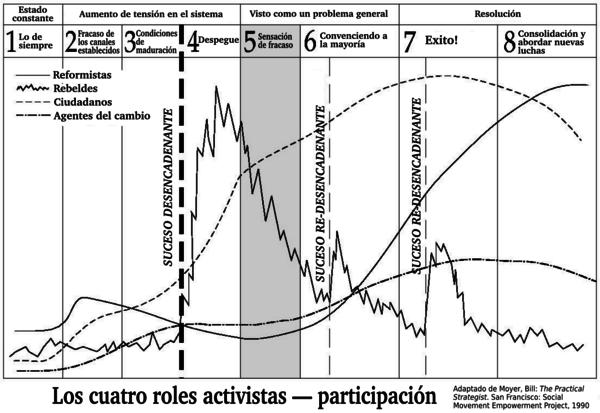 Plan de Acción de Movimiento
