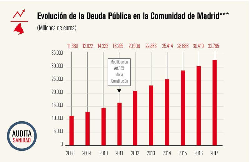https://www.elsaltodiario.com/uploads/fotos/r800/21ac7834/1_deuda_publica_CAM.jpg?v=63761426633