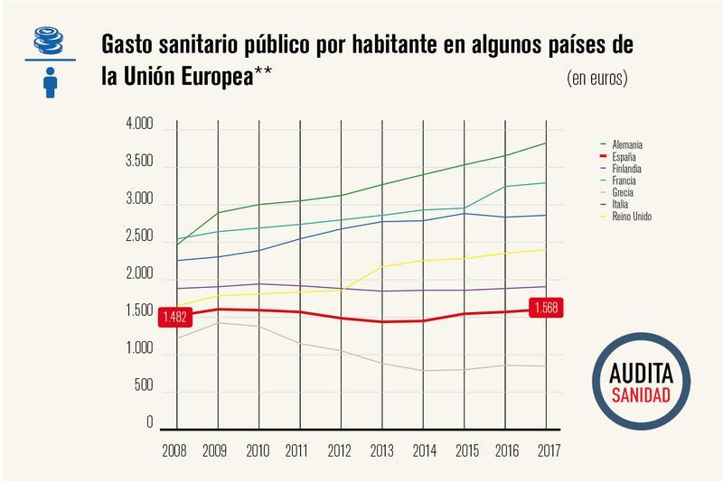 https://www.elsaltodiario.com/uploads/fotos/r800/2ff1c7de/4_gasto_sanitario_capita.jpg?v=63761426781