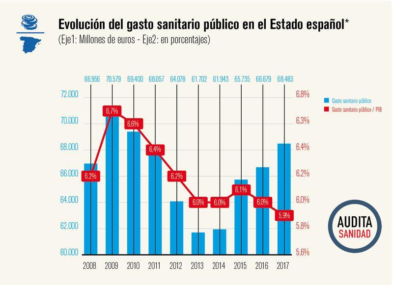 https://www.elsaltodiario.com/uploads/fotos/r800/c4cee12e/3_gasto_sanitario_ESP.jpg?v=63761426697